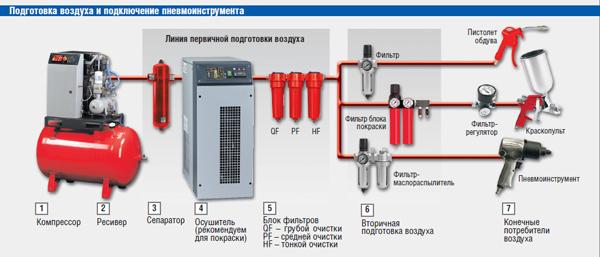 Общая схема пневмолинии с элементами подготовки и очистки сжатого воздуха - ниже.